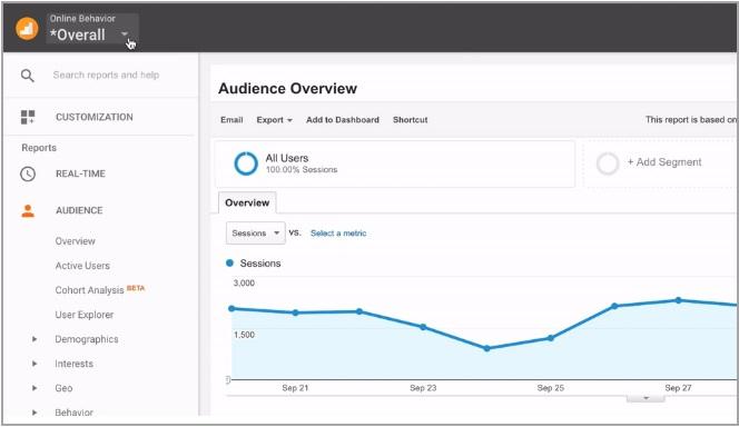 Nowy widok panelu Google Analytics