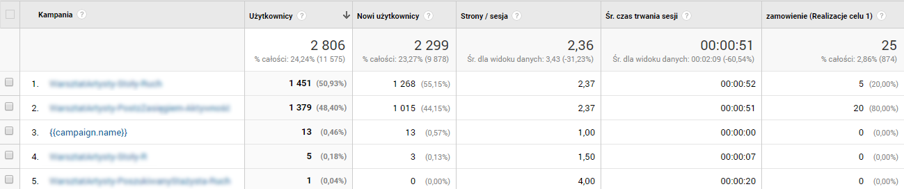 Wyniki Facebook Ads w Google Analytics